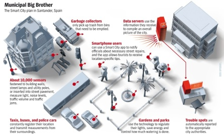 Graphic How the smart city concept works